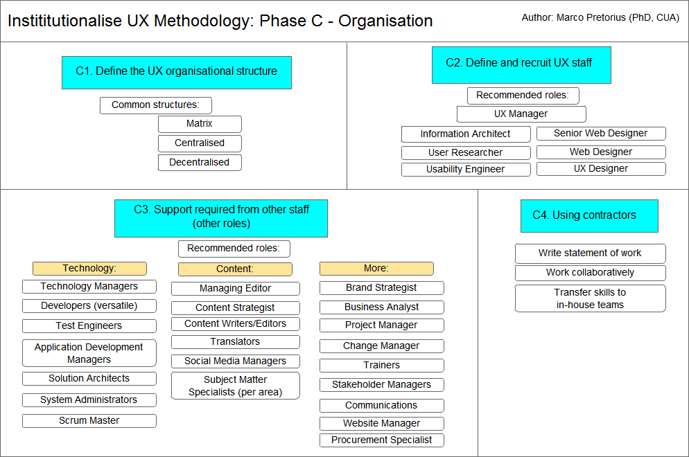 Institutionalise UX Methodology: Phase C - Organisation
