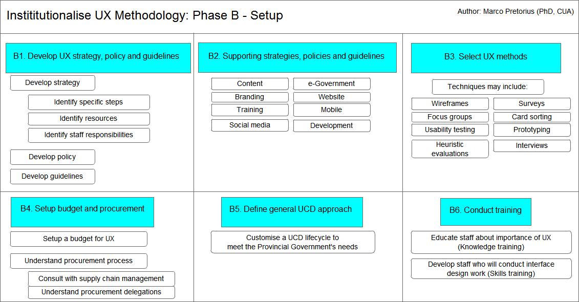 Institutionalise UX methodology: Phase B - Setup
