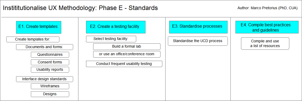 Institutionalise UX methodology: Phase E - Standards