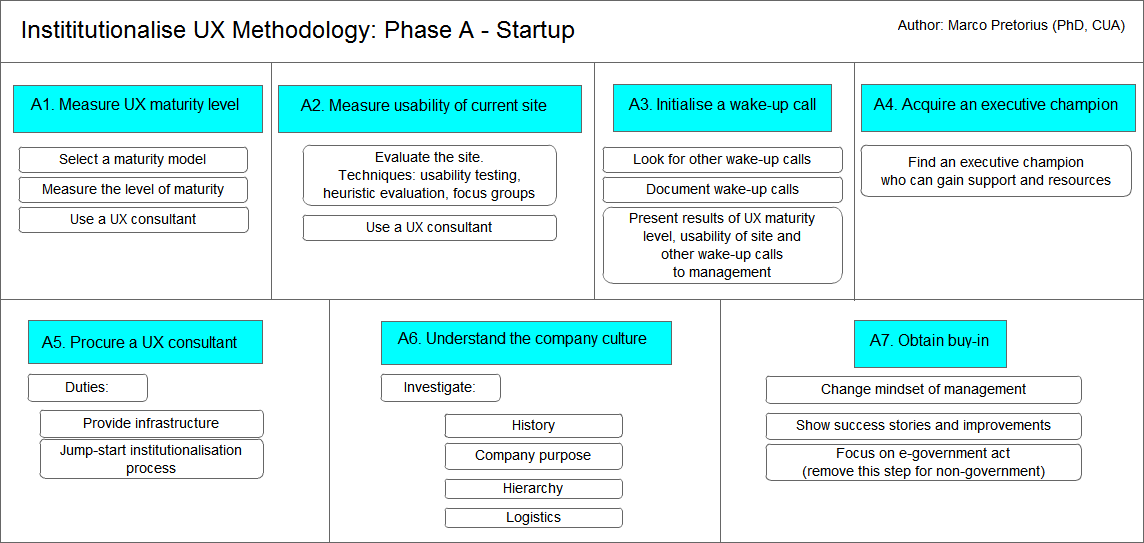 Institutionalise UX methodology: Phase A - Startup